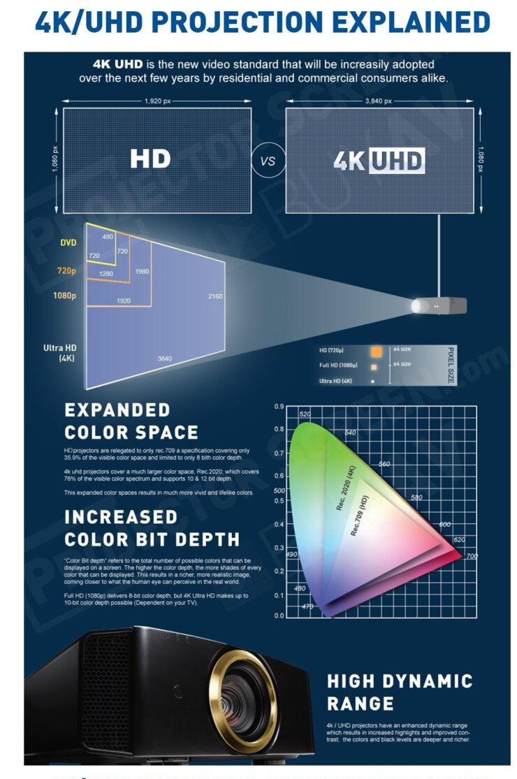 4k projection explained